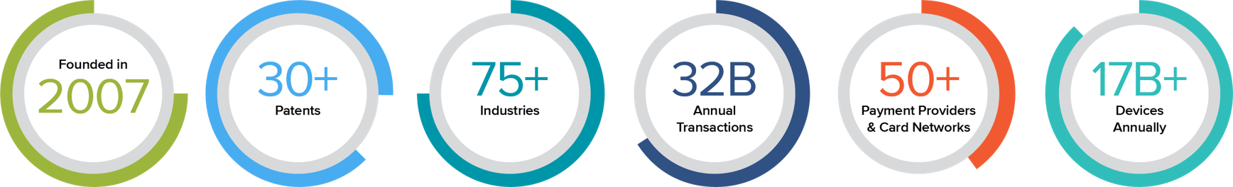 Founded in 2007   30+ Patents   75+ Industries   32B Annual Transactions   50+ Payment Providers & Card Networks   17B+ Devices Annually