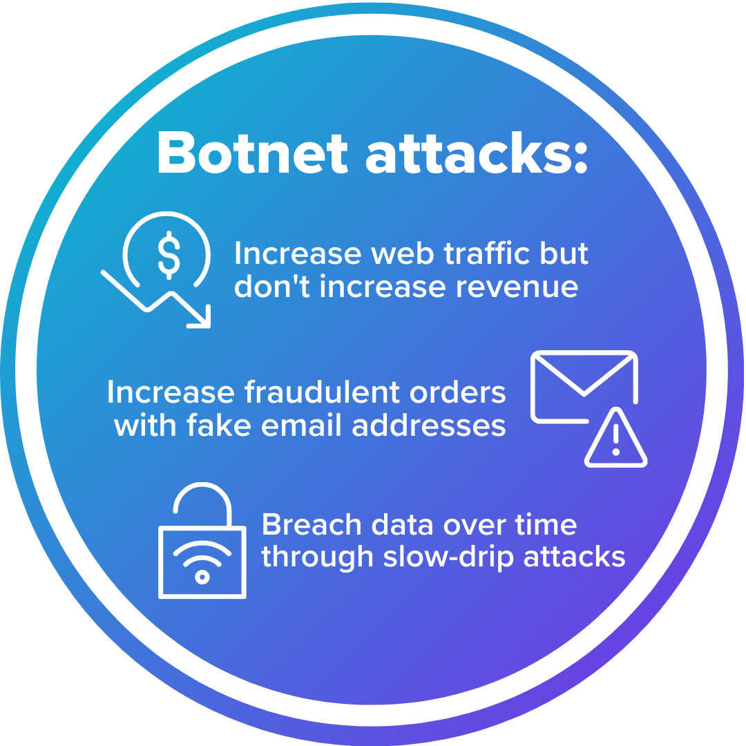 Botnet attacks can increase web traffic but not revenue, increase new user accounts with fake email addresses, and launch slow-drip attacks that steal customer data over time.