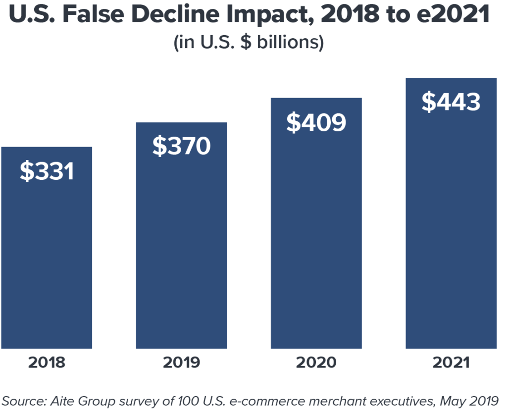 A bar chart showing growing costs of false positives between 2018 and 2021 in the US, according to Aite Group. False positives may cost businesses $443 billion by 2021.