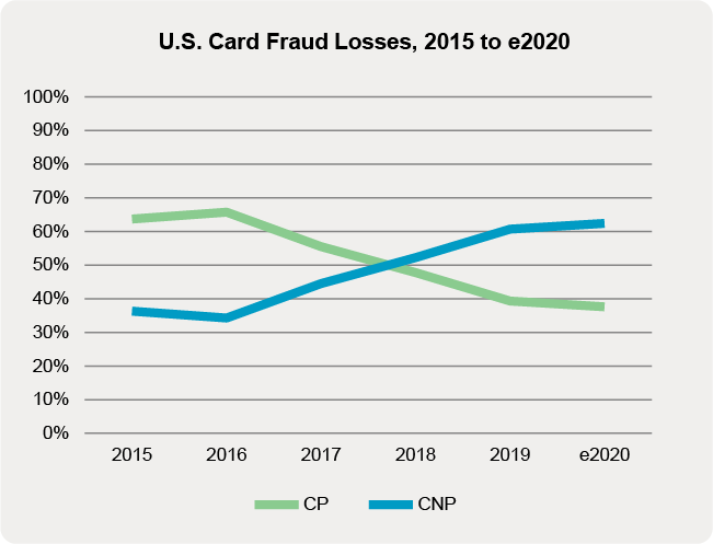 Line chart showing card-present and card-not-present fraud losses in the U.S. between 2015 and 2020, courtesy of Aite Group.