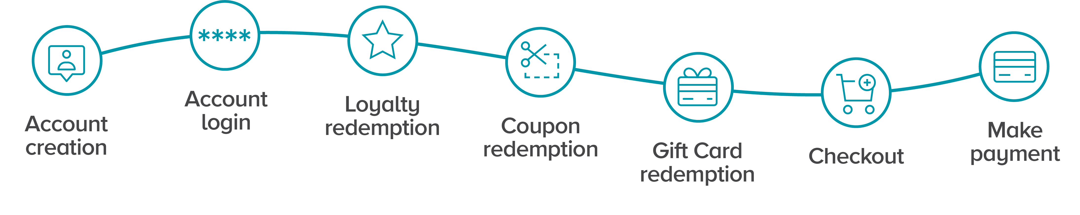 An illustration of the customer journey on a timeline: Account creation, account login, loyalty redemption, coupon redemption, gift card redemption, make payment