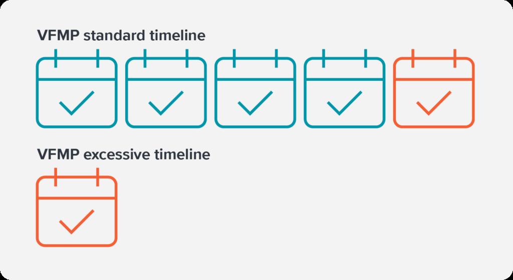 VFMP standard and excessive timelines