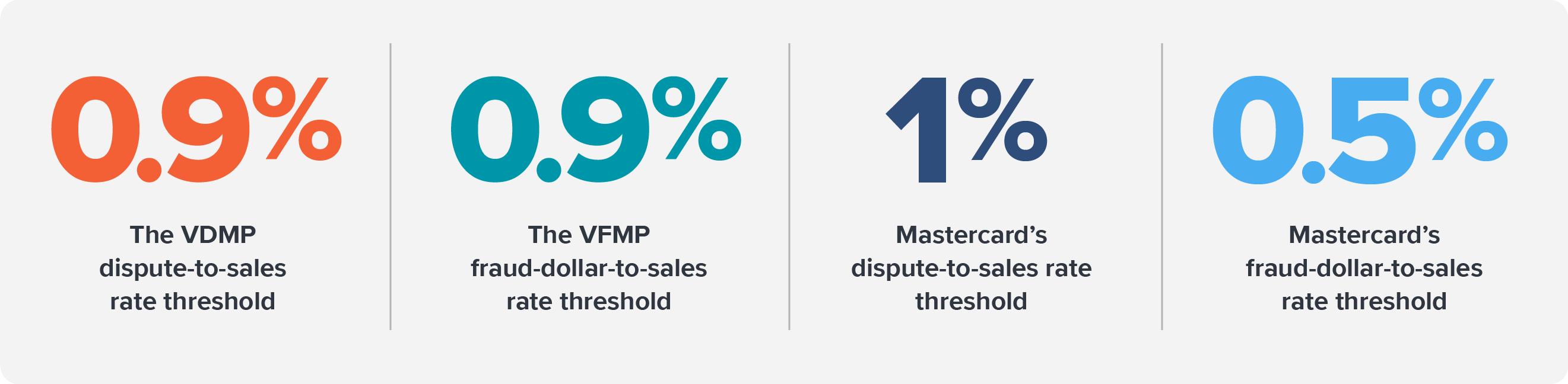 A banner of each program's threshold: .9% for Visa's programs and 1% and .5% for Mastercard's programs.