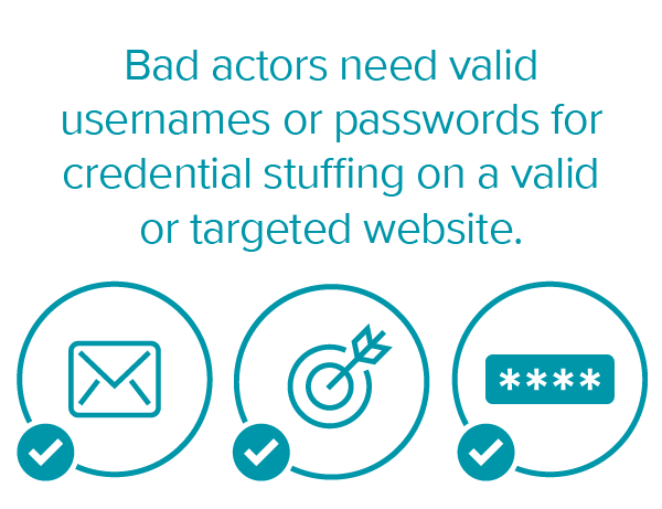 """""""Bad actors need valid usernames or passwords for credential stuffing on a valid or targeted website,"""" with an email, target, and password icon."""