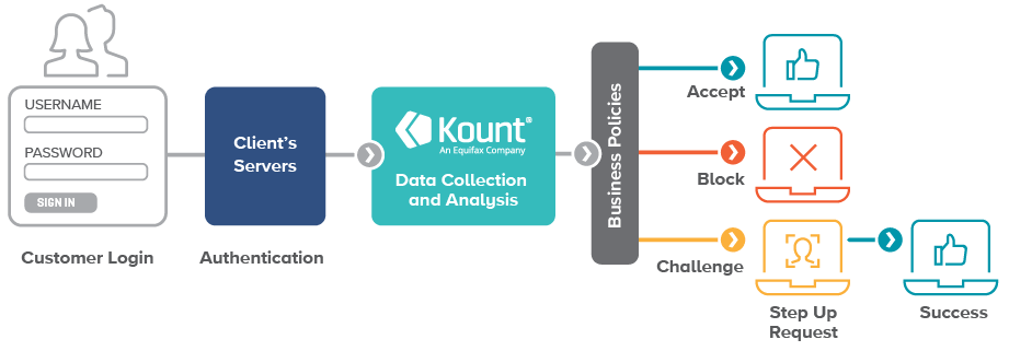 Kount Control's account takeover protection workflow, from customer login to authentication to Kount's data collection and analysis to business policies
