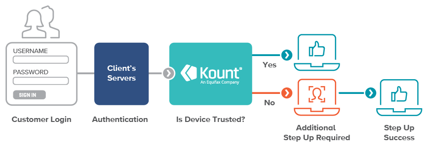 Kount Control's Trusted Device workflow, from customer login to authentication to Trusted Device to step-up authentication.