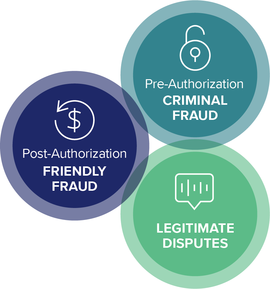 Three activities that lead to chargeback fraud: Criminal fraud pre-authorization, friendly fraud post-authorization, and legitimate disputes.