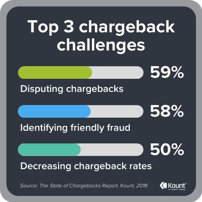 Top 3 chargeback challenges: disputing chargebacks post-authorization (59%), identifying friendly fraud (58%), decreasing chargeback rates (50%).