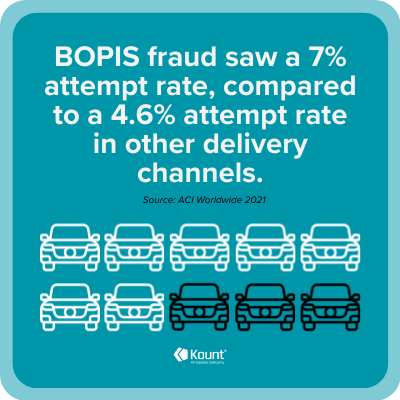 BOPIS Fraud Stats:BOPIS fraud saw a 7% attempt rate, compared to a 4.6% attempt rate in other delivery channels.