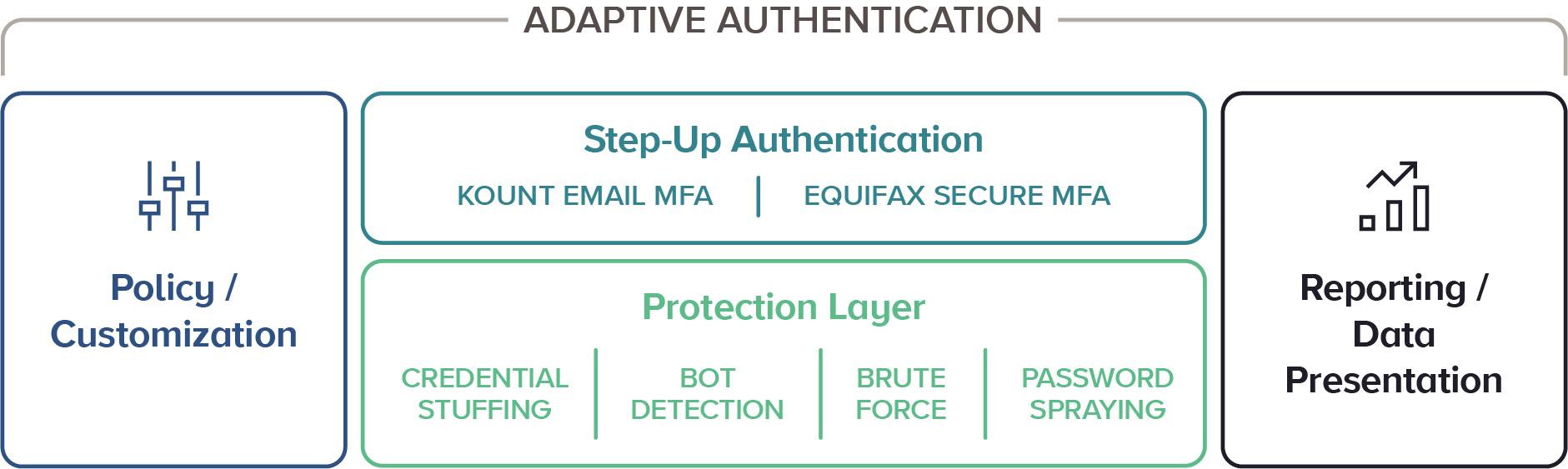 Account Takeover ATO Prevention Adaptive Authentication
