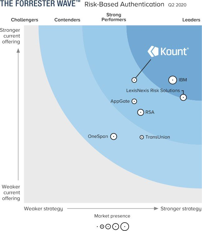 Product & position and capability & capacity graph showing Kount as the leader