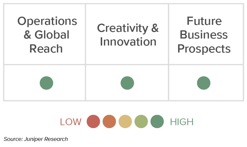 Juniper ranks Kount highly for its operations and global reach, creativity and innovation, and future business prospects.