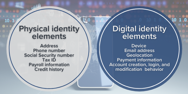 Lists of physical and digital identity elements