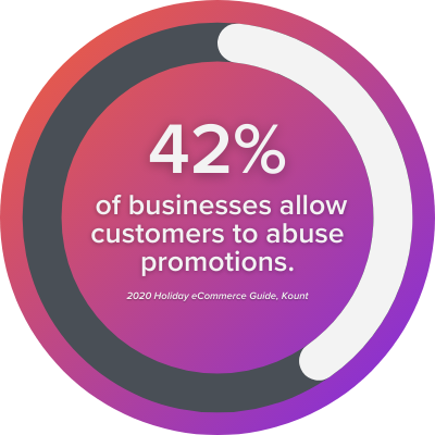 Promo abuse fraud statistic: 42% of businesses allow customers to abuse promotions.