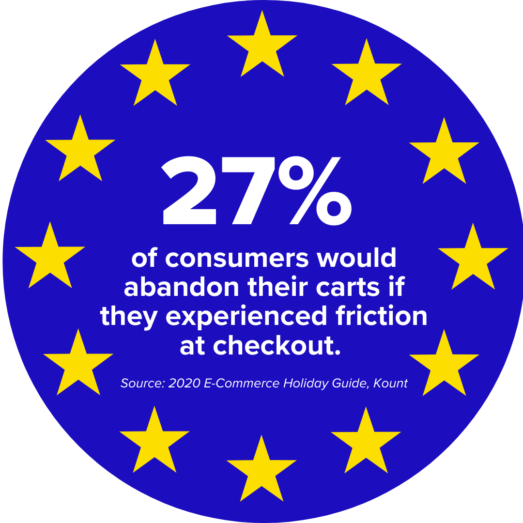 27% of consumers would abandon their carts if they experienced friction at checkout.