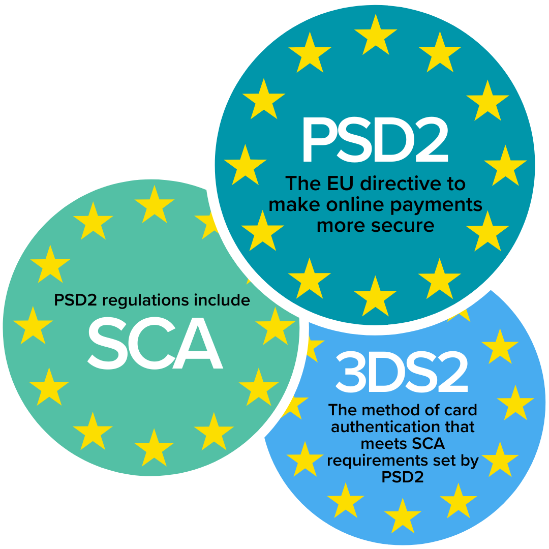 PSD2 versus 3DS2 explained: PSD2 is the EU directive to online payments more secure; PSD2 regulations include SCA; 3DS2 is the main method of card authentication that meets SCA requirements set by PSD2.