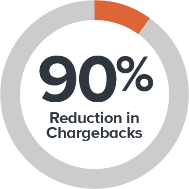 Chargeback Reduction