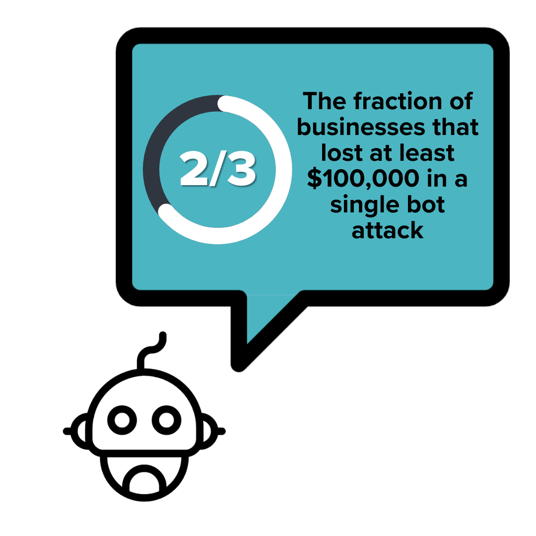 Bot statistic: 2/3 of businesses lost at least $100,000 in a single bot attack