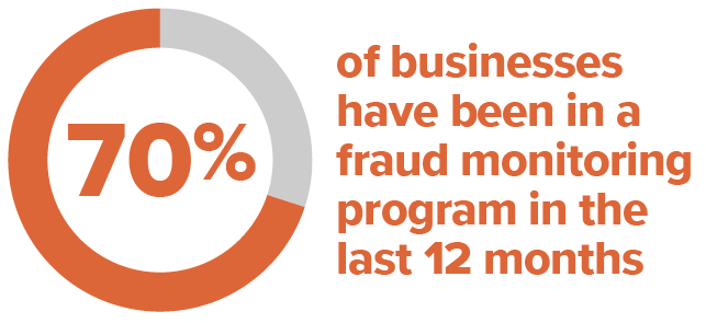 70% of businesses have been in a fraud monitoring program in the last 12 months.