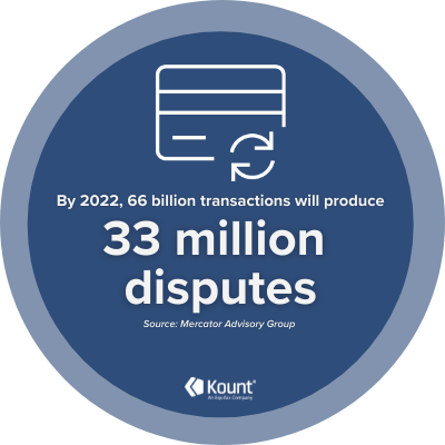 Chargeback fraud consequences: By 2022, 66 billion transactions will produce 33 million disputes, Mercator Advisory Group says.