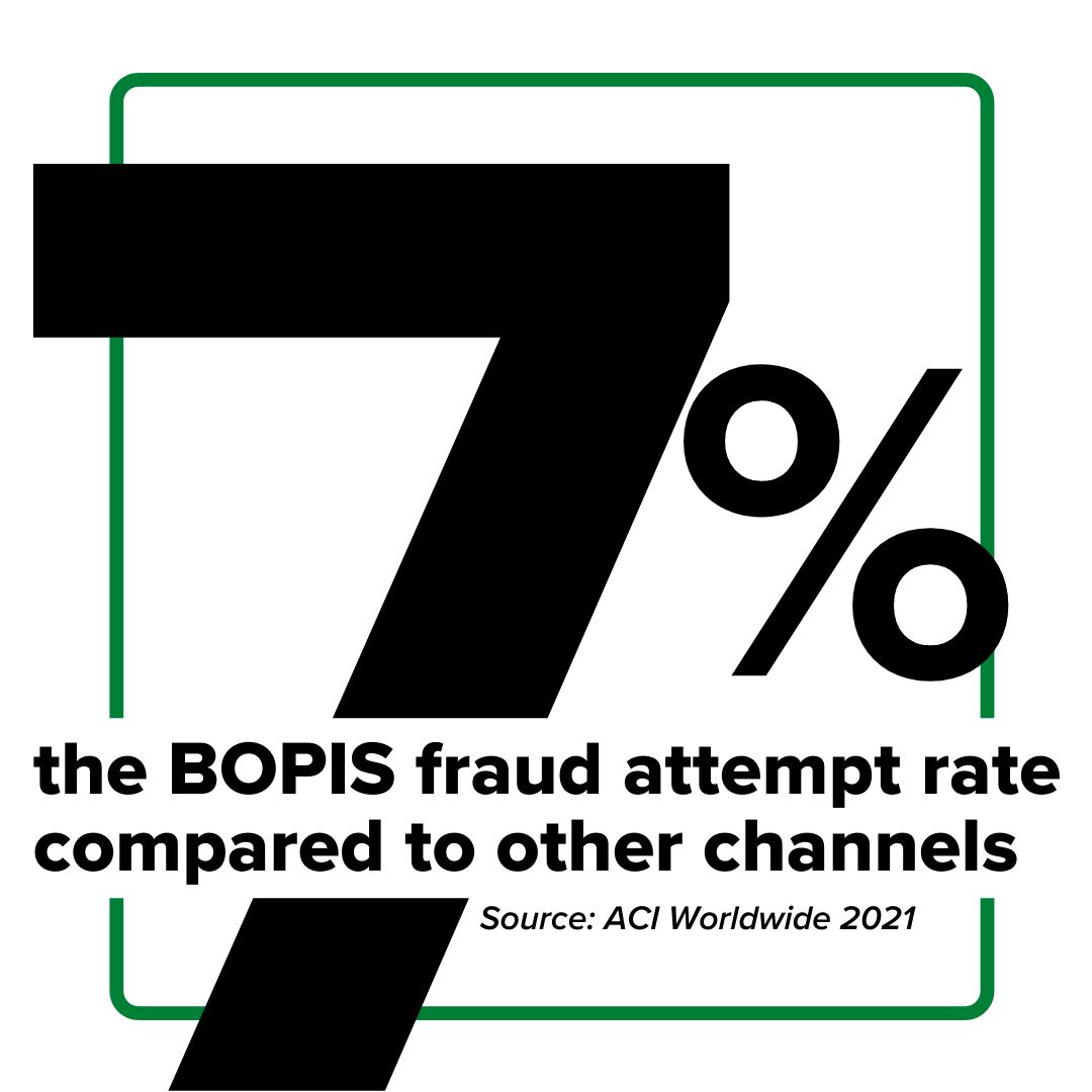BOPIS fraud statistic