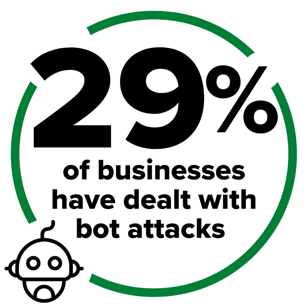Bot attack statistic