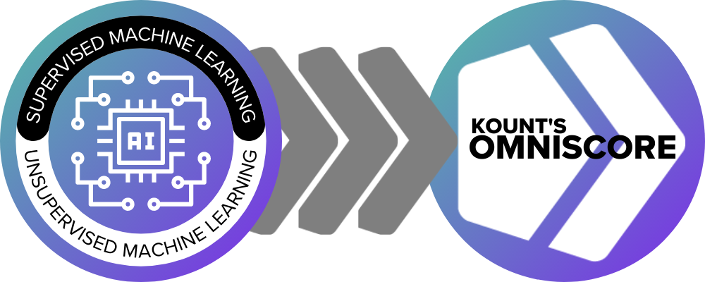 How machine learning fraud detection works: Kount's AI and supervised and unsupervised machine learning work together to generate Kount's Omniscore, an actionable safety rating